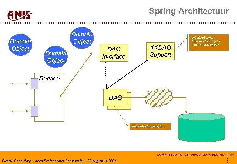 Spring Architectuur Domain Object DAO Interface XXDAO Support Jdbc. Dao. Support Hibernate. Dao. Support