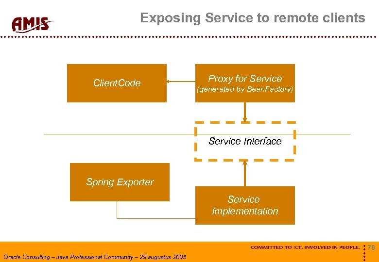Exposing Service to remote clients Client. Code Proxy for Service (generated by Bean. Factory)