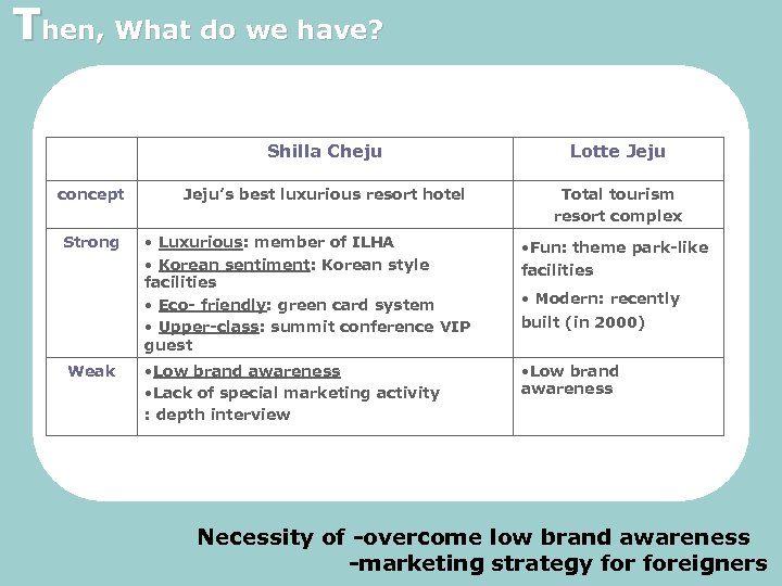 Then, What do we have? Shilla Cheju concept Strong Weak Lotte Jeju's best luxurious