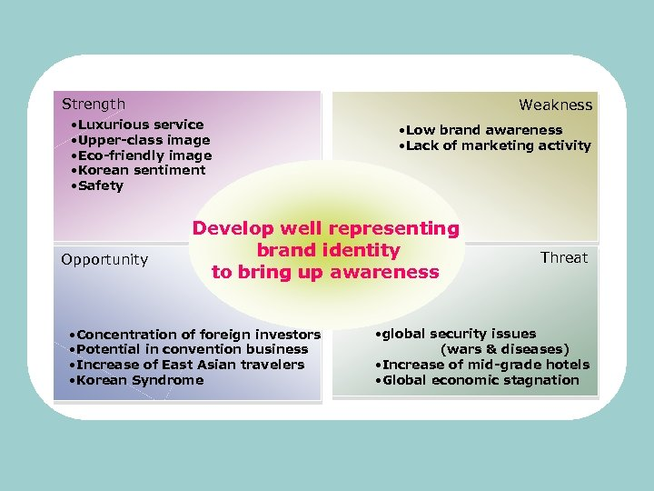 Strength Weakness • Luxurious service • Upper-class image • Eco-friendly image • Korean sentiment