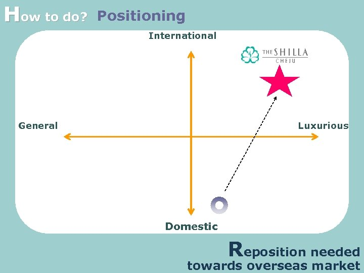 How to do? Positioning International General Luxurious Domestic Reposition needed towards overseas market