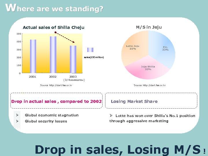 Where are we standing? Actual sales of Shilla Cheju M/S in Jeju 500 400