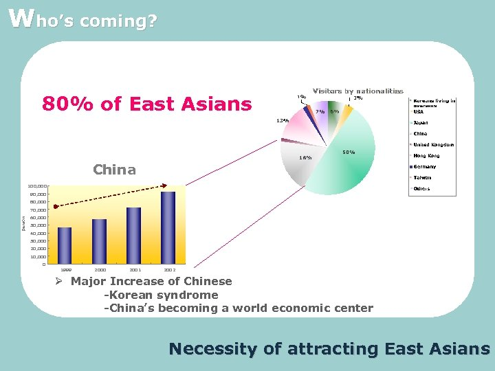 Who's coming? 80% of East Asians China 100, 000 90, 000 80, 000 person