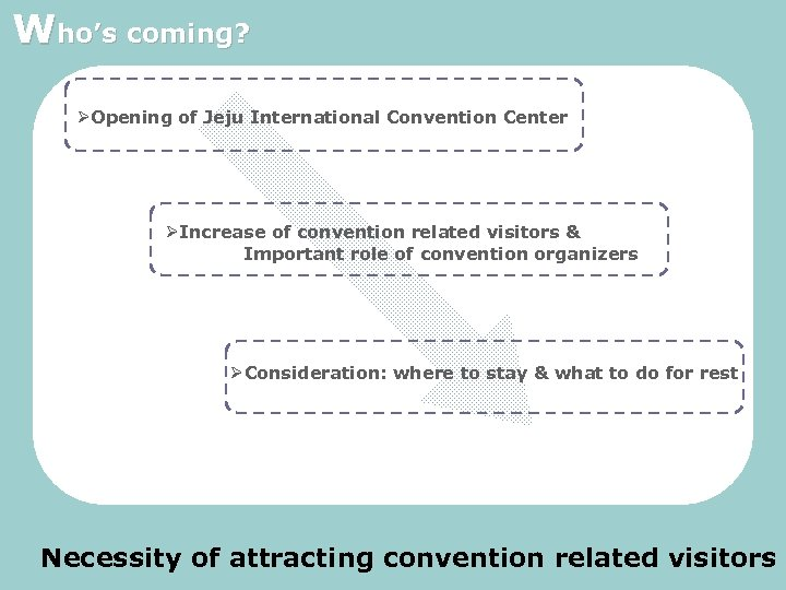 Who's coming? ØOpening of Jeju International Convention Center ØIncrease of convention related visitors &