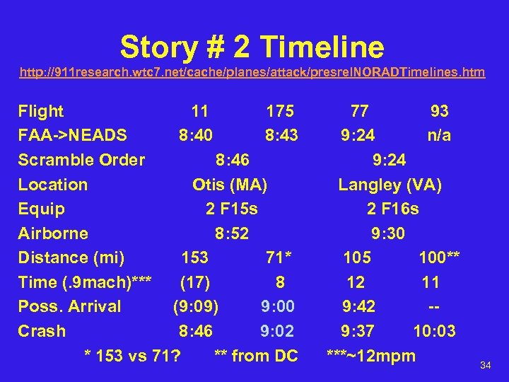 Story # 2 Timeline http: //911 research. wtc 7. net/cache/planes/attack/presrel. NORADTimelines. htm Flight 11