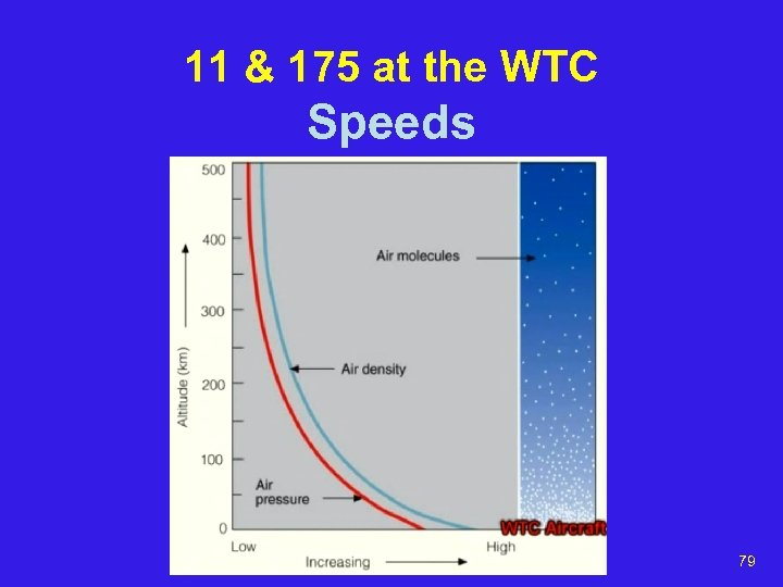 11 & 175 at the WTC Speeds 79
