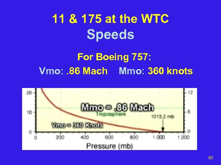 11 & 175 at the WTC Speeds For Boeing 757: Vmo: . 86 Mach