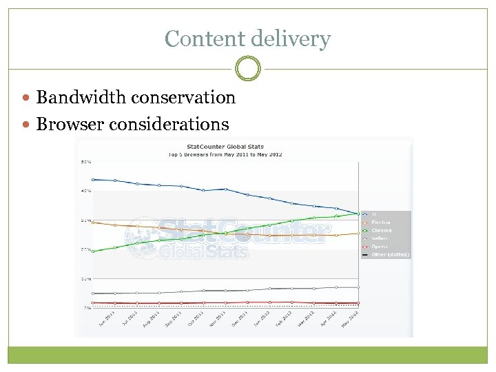 Content delivery Bandwidth conservation Browser considerations