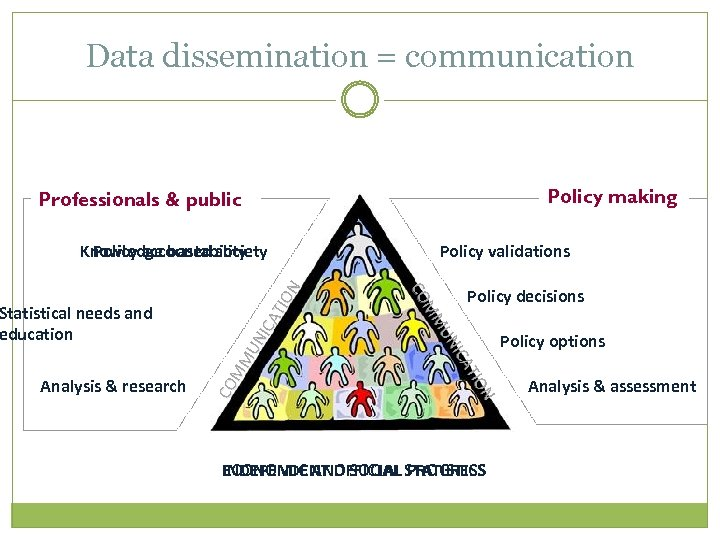 Data dissemination = communication Policy making Professionals & public Analysis & research Policy validations