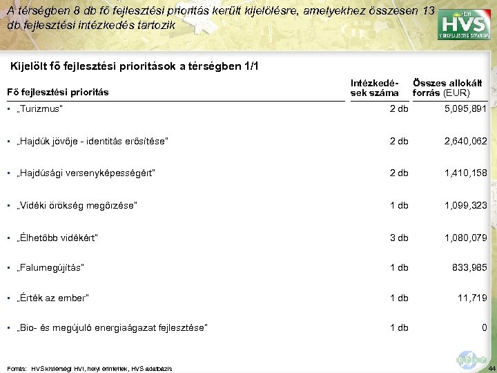 A térségben 8 db fő fejlesztési prioritás került kijelölésre, amelyekhez összesen 13 db fejlesztési