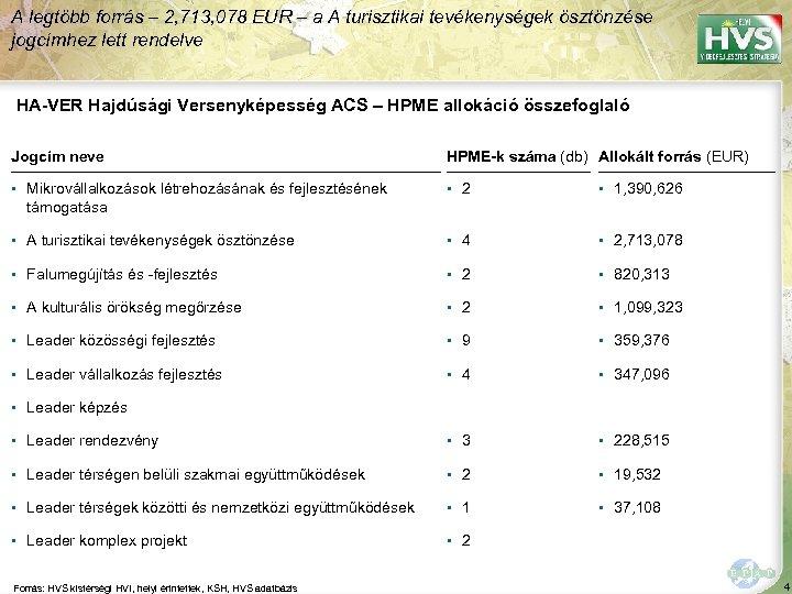 A legtöbb forrás – 2, 713, 078 EUR – a A turisztikai tevékenységek ösztönzése