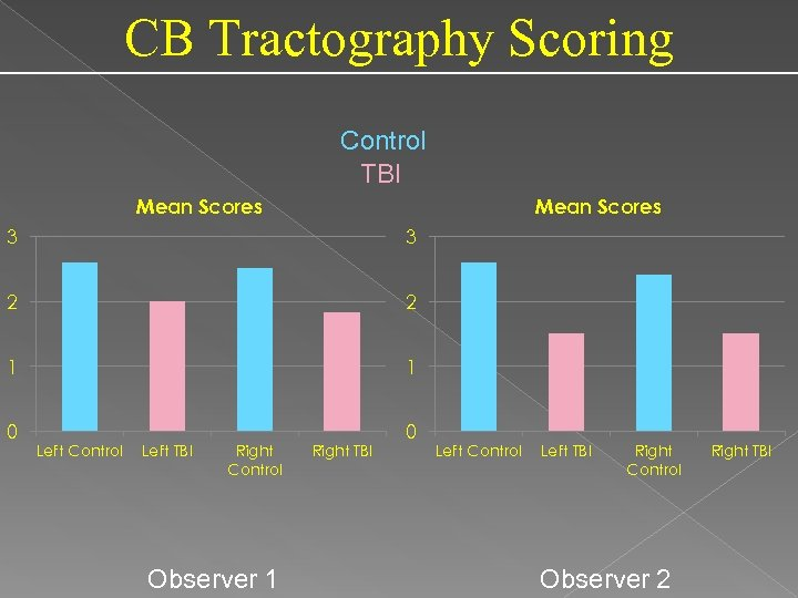 CB Tractography Scoring Control TBI Mean Scores 3 3 2 2 1 1 0