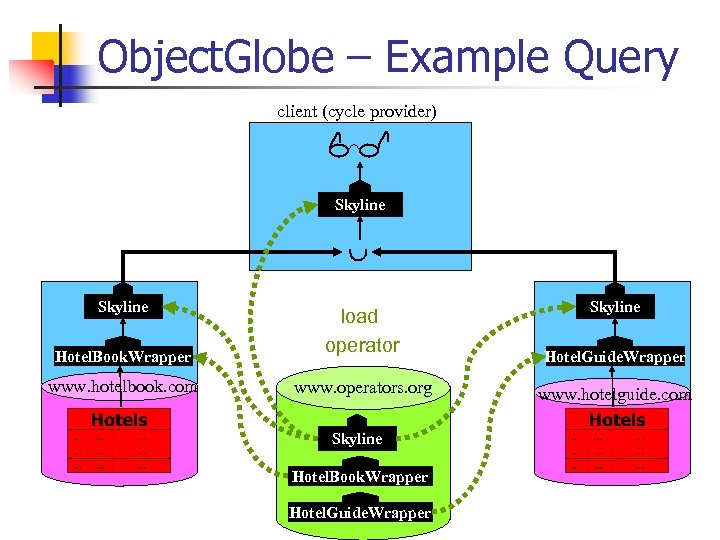 Object. Globe – Example Query client (cycle provider) Skyline Hotel. Book. Wrapper www. hotelbook.