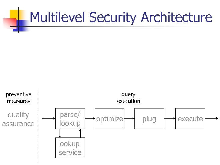 Multilevel Security Architecture preventive measures quality assurance query execution parse/ lookup service optimize plug