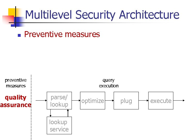 Multilevel Security Architecture n Preventive measures preventive measures quality assurance query execution parse/ lookup