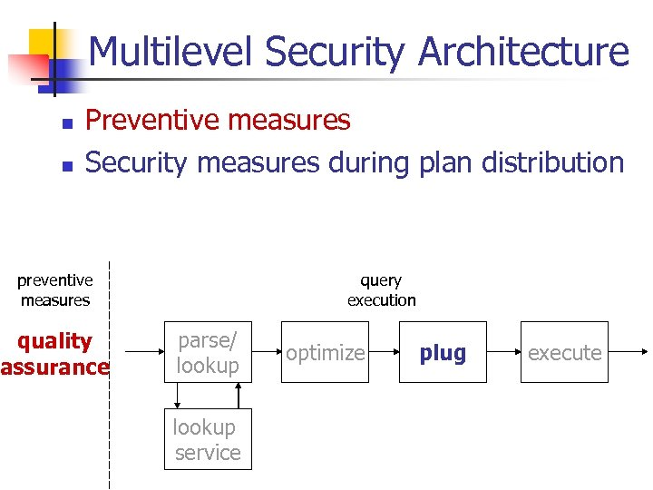 Multilevel Security Architecture n n Preventive measures Security measures during plan distribution preventive measures