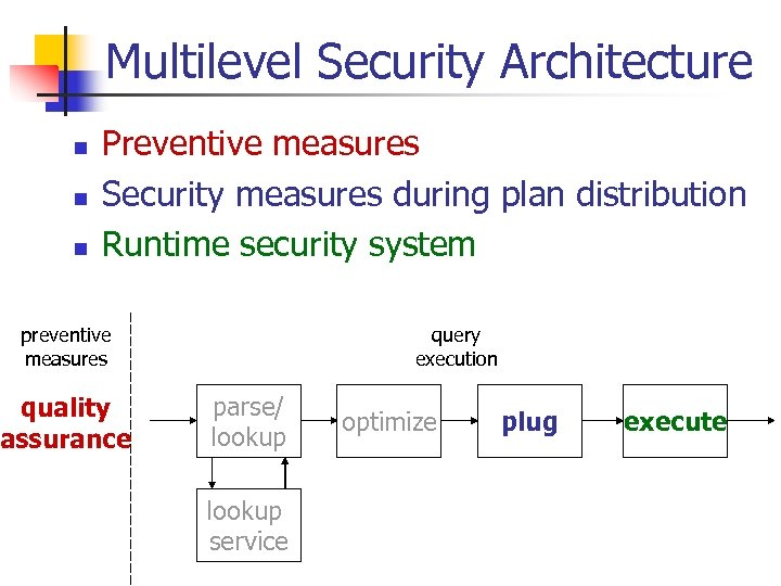Multilevel Security Architecture n n n Preventive measures Security measures during plan distribution Runtime