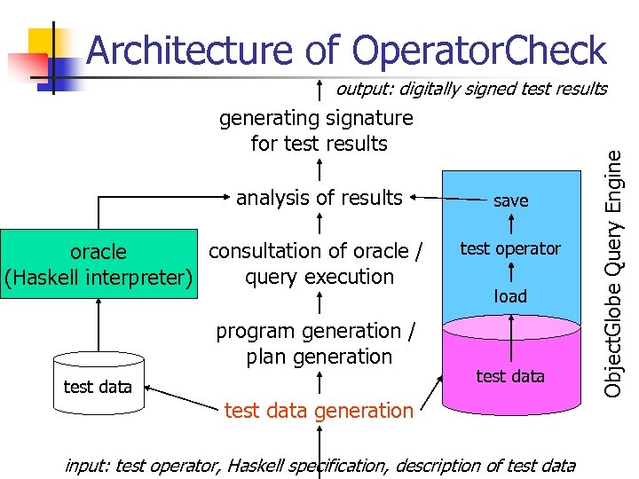 Architecture of Operator. Check generating signature for test results analysis of results consultation of