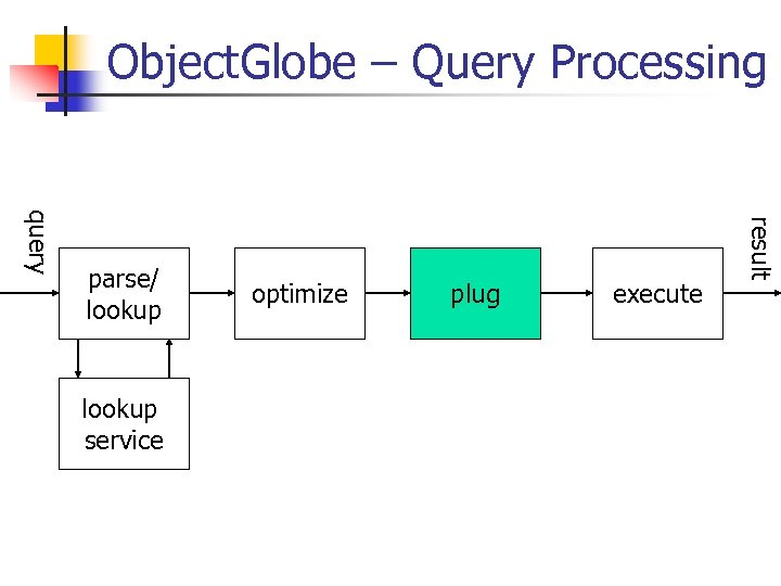 Object. Globe – Query Processing lookup service optimize plug execute result query parse/ lookup