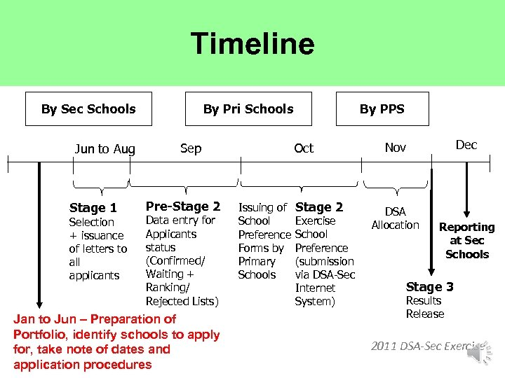 Timeline By Sec Schools Jun to Aug Stage 1 Selection + issuance of letters