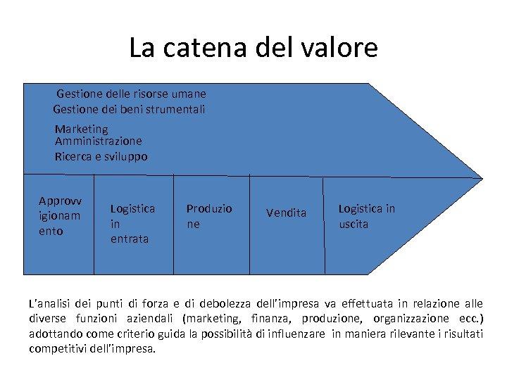 La catena del valore Gestione delle risorse umane Gestione dei beni strumentali Marketing Amministrazione