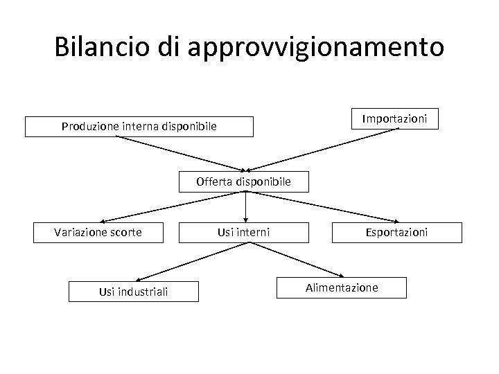 Bilancio di approvvigionamento Importazioni Produzione interna disponibile Offerta disponibile Variazione scorte Usi industriali Usi