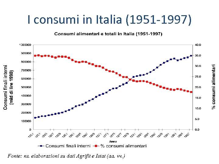 I consumi in Italia (1951 -1997) Fonte: ns. elaborazioni su dati Agrifit e Istat