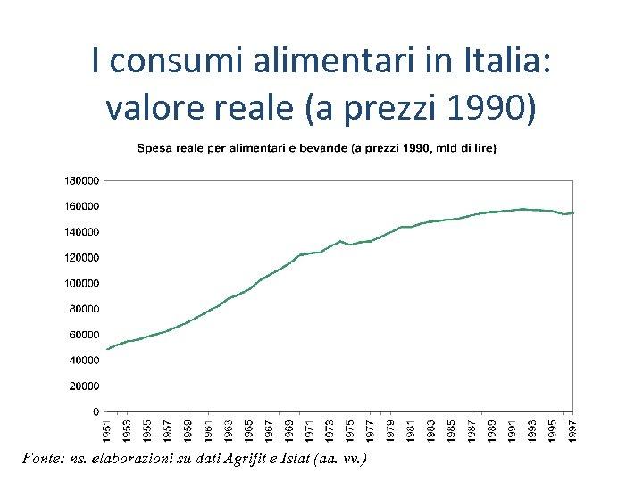 I consumi alimentari in Italia: valore reale (a prezzi 1990) Fonte: ns. elaborazioni su