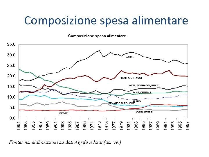 Composizione spesa alimentare Fonte: ns. elaborazioni su dati Agrifit e Istat (aa. vv. )