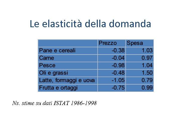 Le elasticità della domanda Ns. stime su dati ISTAT 1986 -1998