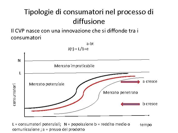 Tipologie di consumatori nel processo di diffusione Il CVP nasce con una innovazione che