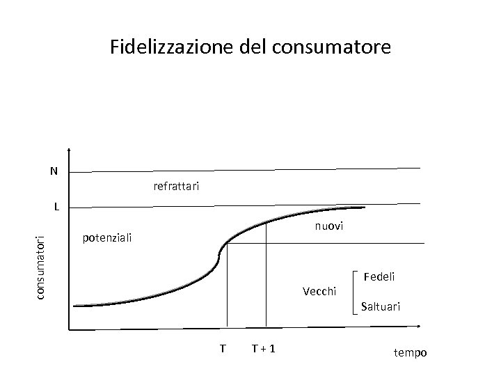 Fidelizzazione del consumatore N refrattari consumatori L nuovi potenziali Vecchi T T + 1