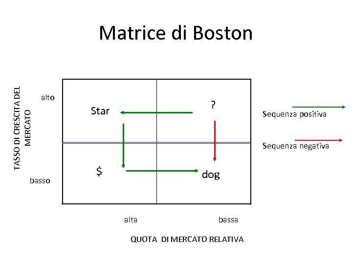 TASSO DI CRESCITA DEL MERCATO Matrice di Boston alto basso ? Star Sequenza positiva
