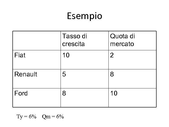 Esempio Tasso di crescita Quota di mercato Fiat 10 2 Renault 5 8 Ford