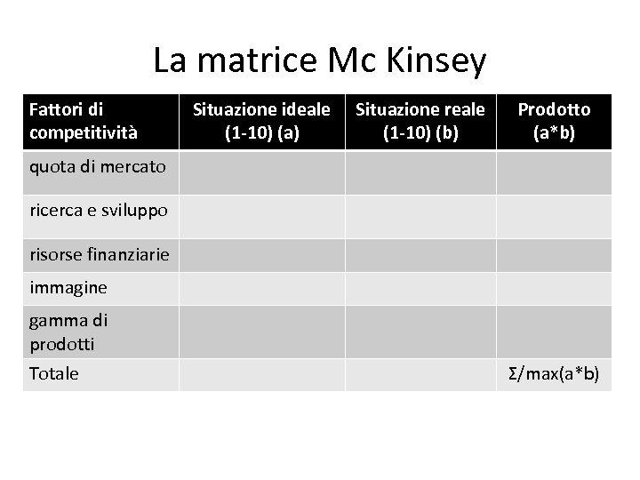La matrice Mc Kinsey Fattori di competitività Situazione ideale (1 -10) (a) Situazione reale