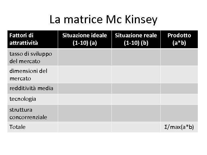 La matrice Mc Kinsey Fattori di attrattività Situazione ideale (1 -10) (a) Situazione reale