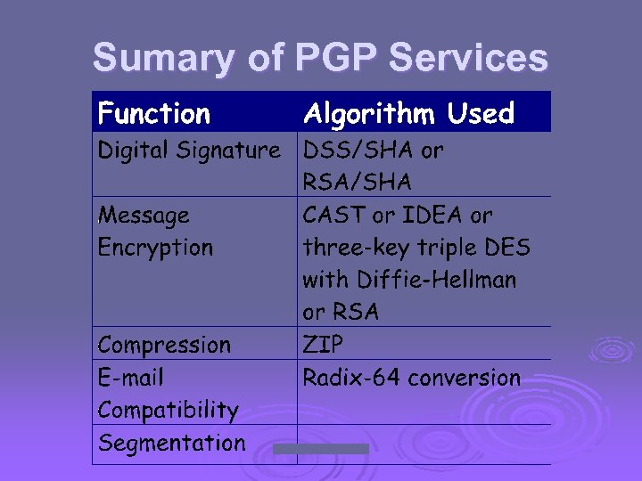 Sumary of PGP Services