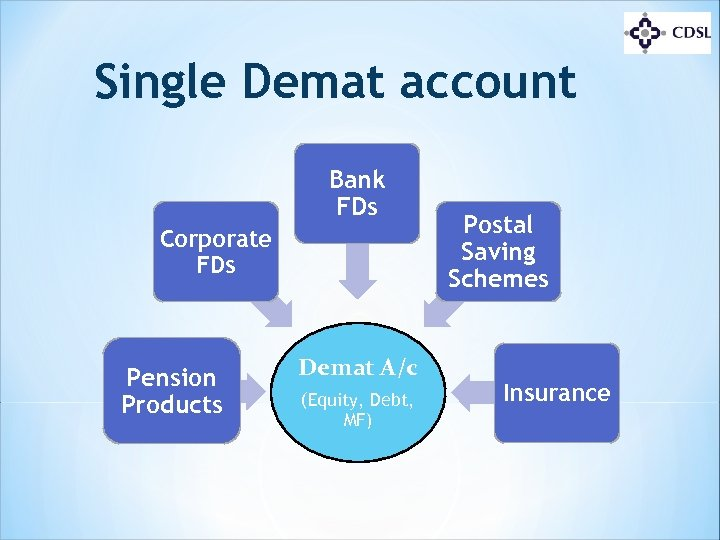 Single Demat account Bank FDs Corporate FDs Pension Products Demat A/c (Equity, Debt, MF)