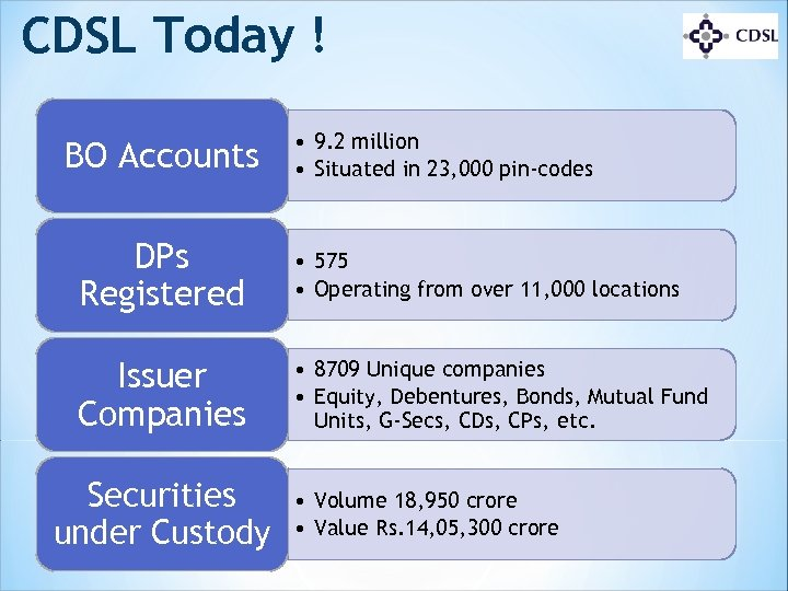 CDSL Today ! BO Accounts • 9. 2 million • Situated in 23, 000