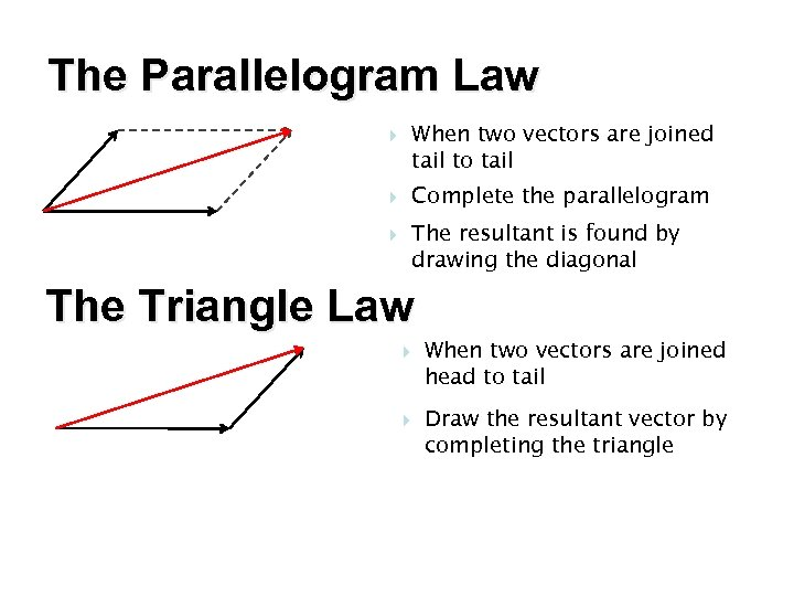 The Parallelogram Law When two vectors are joined tail to tail Complete the parallelogram