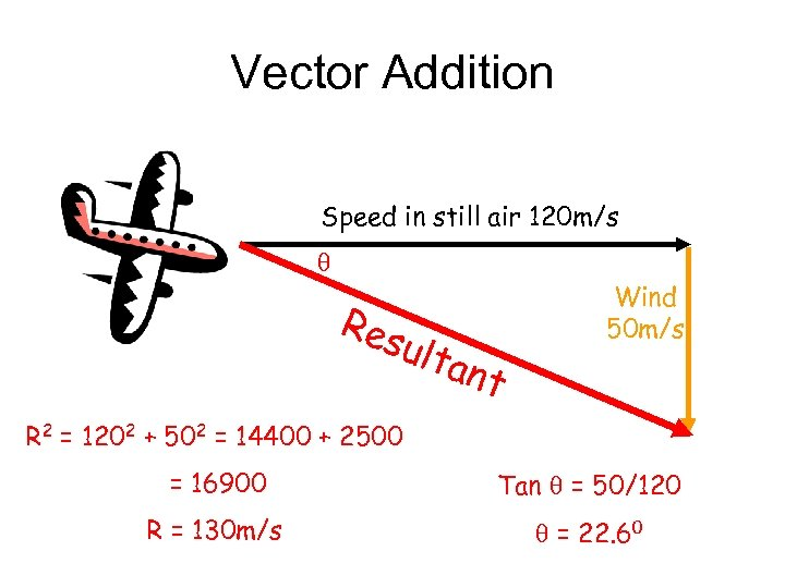 Vector Addition Speed in still air 120 m/s Res ulta nt Wind 50 m/s