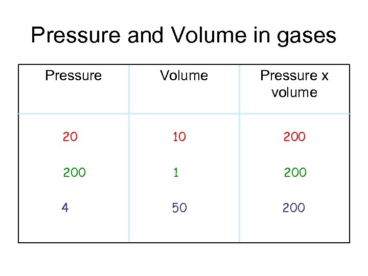 Pressure and Volume in gases Pressure Volume Pressure x volume 20 10 200 1