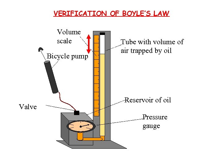 VERIFICATION OF BOYLE'S LAW Volume scale Bicycle pump Valve Tube with volume of air