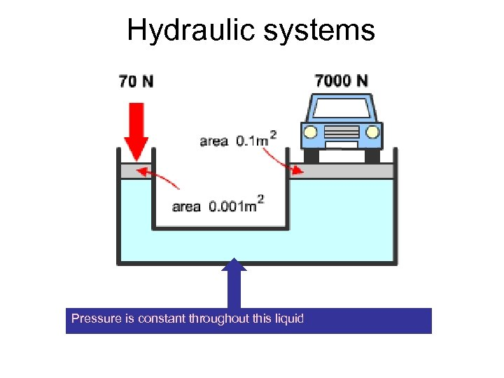 Hydraulic systems Pressure is constant throughout this liquid