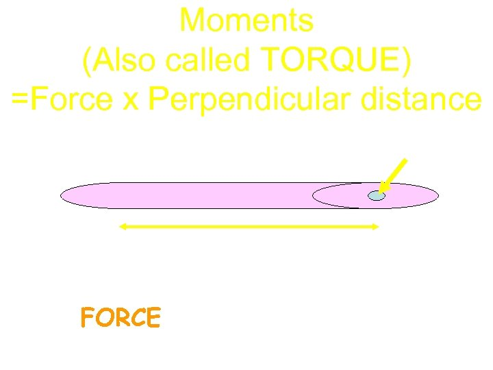 Moments (Also called TORQUE) =Force x Perpendicular distance Fulcrum Perpendicular distance FORCE