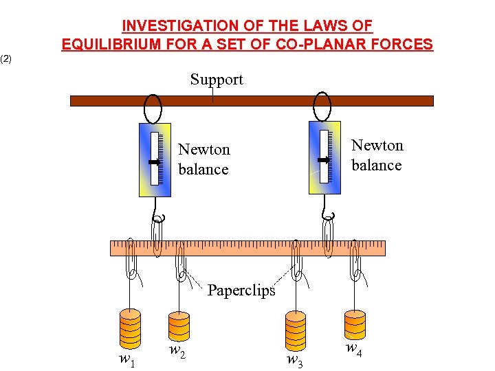 INVESTIGATION OF THE LAWS OF EQUILIBRIUM FOR A SET OF CO-PLANAR FORCES (2) Support