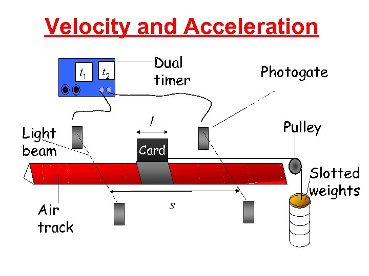 Velocity and Acceleration t 1 Light beam Air track Dual timer t 2 l