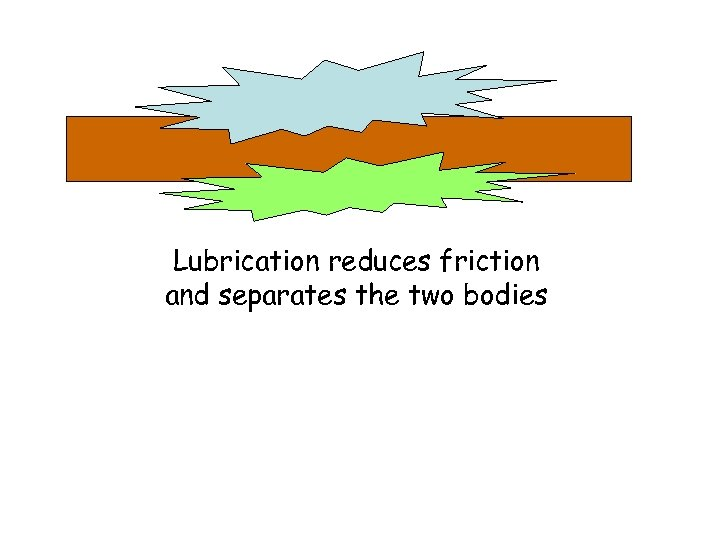 Lubrication reduces friction and separates the two bodies