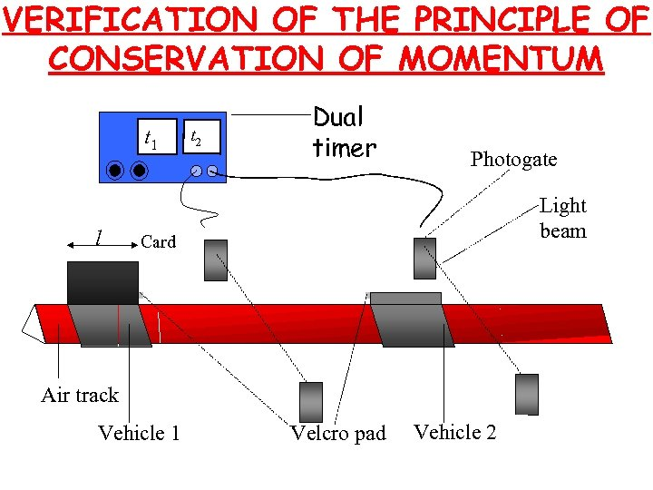 VERIFICATION OF THE PRINCIPLE OF CONSERVATION OF MOMENTUM t 1 l t 2 Dual