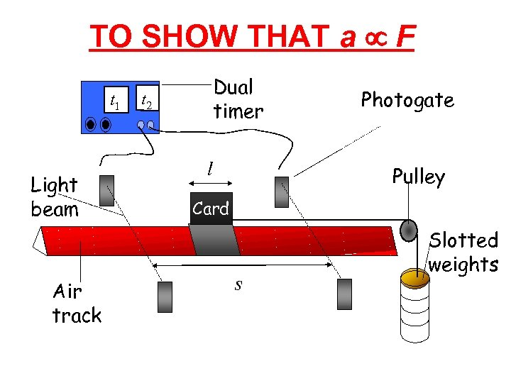 TO SHOW THAT a µ F t 1 Light beam Air track Dual timer